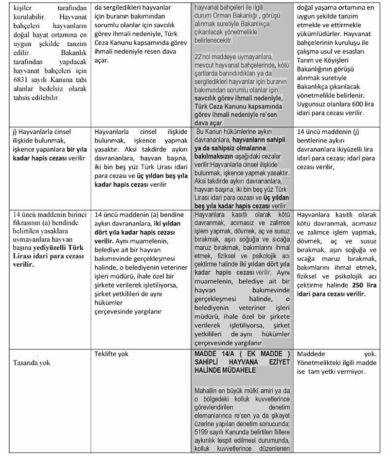 2012 Yılında Meclise Sunulan Karşılaştırmalı Olarak Yasa Teklifleri